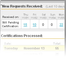 Loan Certification Requests Example